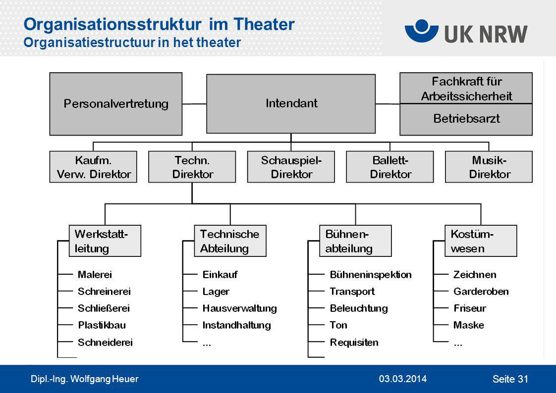 Organisationsstruktur im Theater Organisatiestructuur in het theater