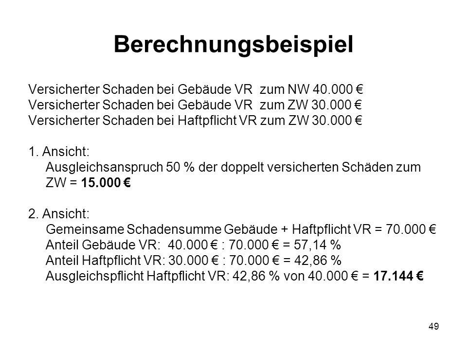 Berechnungsbeispiel Versicherter Schaden bei Gebäude VR zum NW 40.000 € Versicherter Schaden bei Gebäude VR zum ZW 30.000 €
