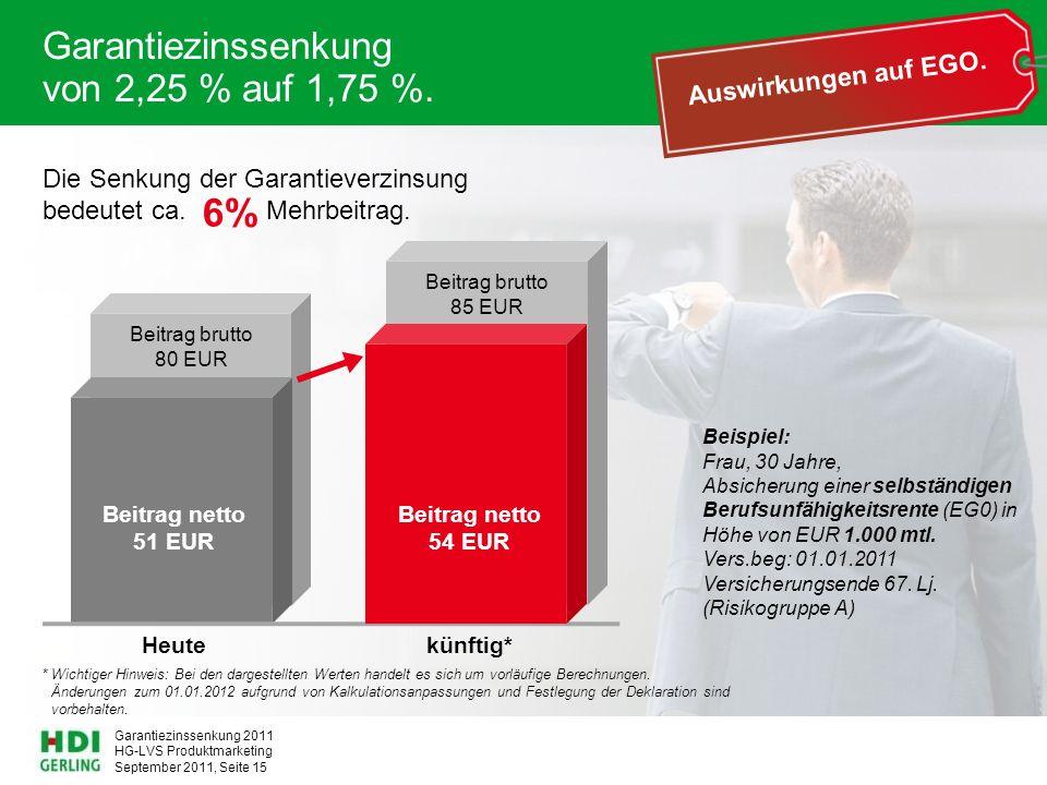 Garantiezinssenkung von 2,25 % auf 1,75 %.