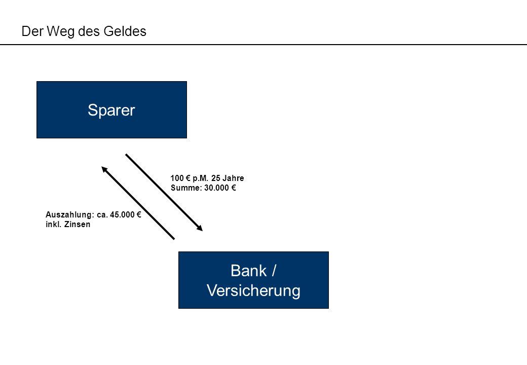Sparer Bank / Versicherung Der Weg des Geldes 100 € p.M. 25 Jahre