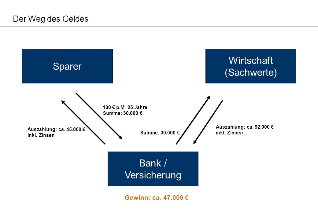 Wirtschaft Sparer (Sachwerte) Bank / Versicherung Der Weg des Geldes
