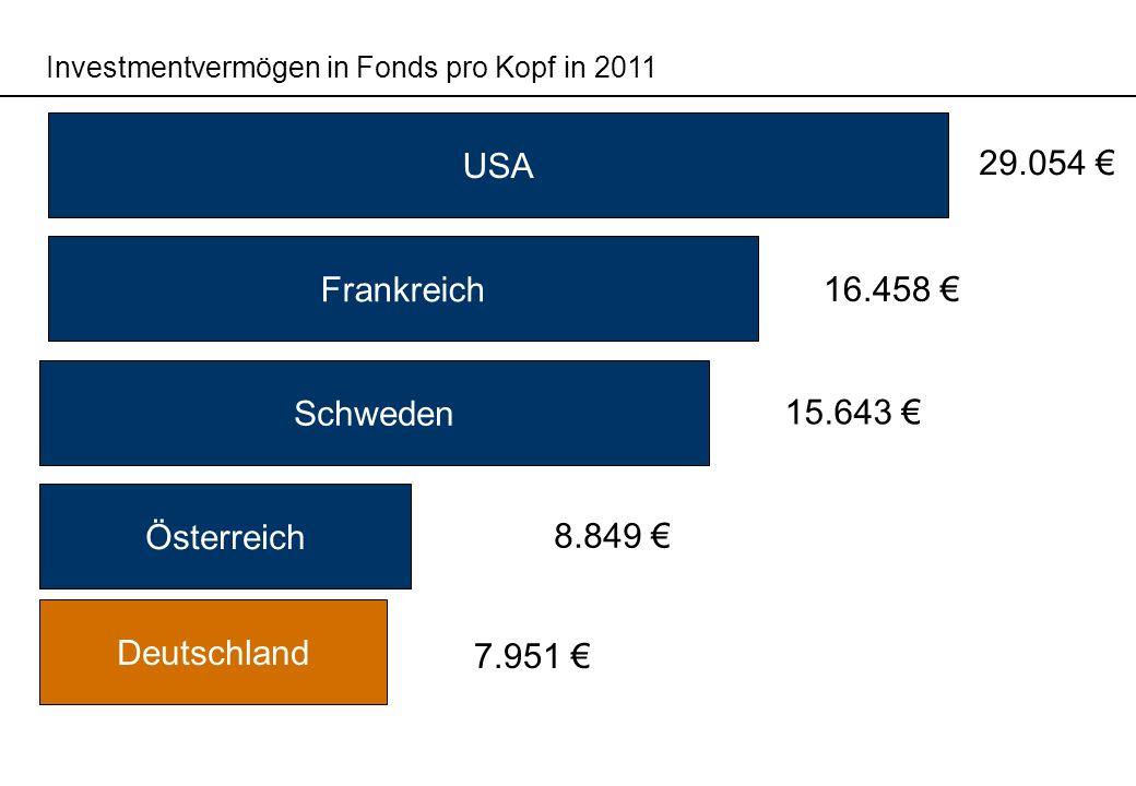 USA 29.054 € Frankreich 16.458 € Schweden 15.643 € Österreich 8.849 €