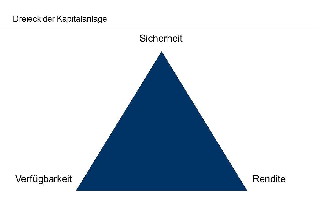 Dreieck der Kapitalanlage
