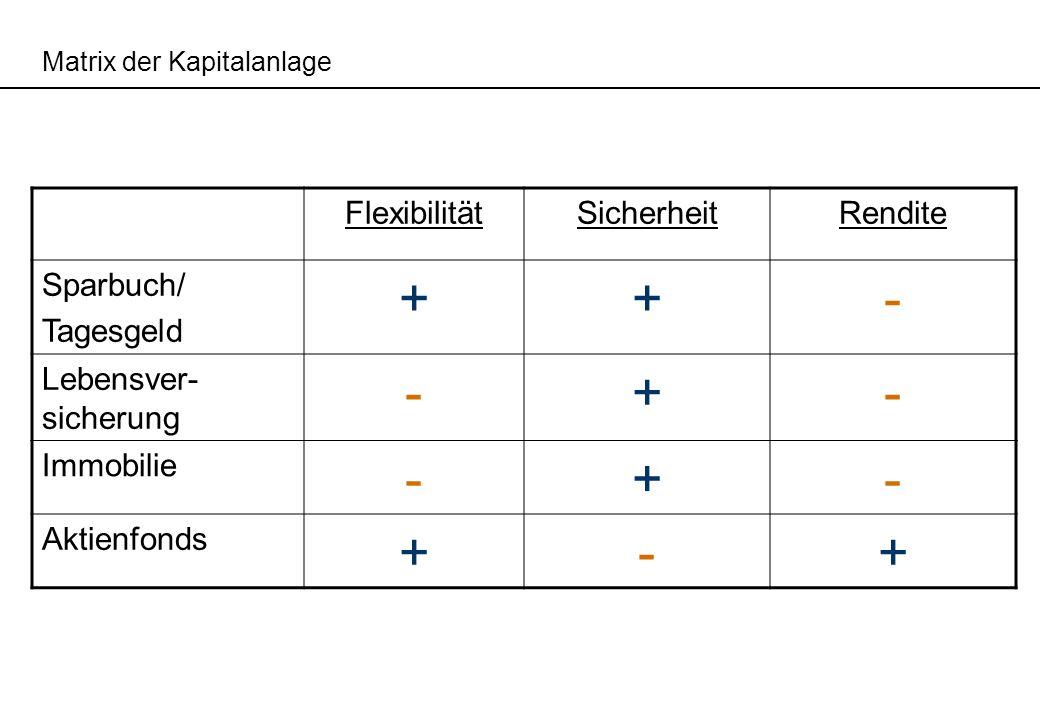 + - Flexibilität Sicherheit Rendite Sparbuch/ Tagesgeld