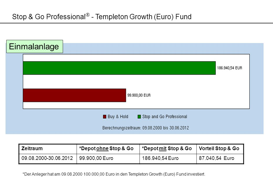 Einmalanlage Stop & Go Professional - Templeton Growth (Euro) Fund