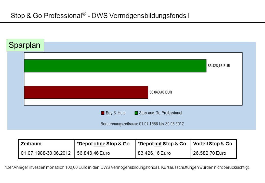 Sparplan Stop & Go Professional - DWS Vermögensbildungsfonds I