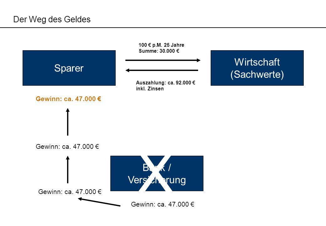 X Wirtschaft Sparer (Sachwerte) Bank / Versicherung Der Weg des Geldes