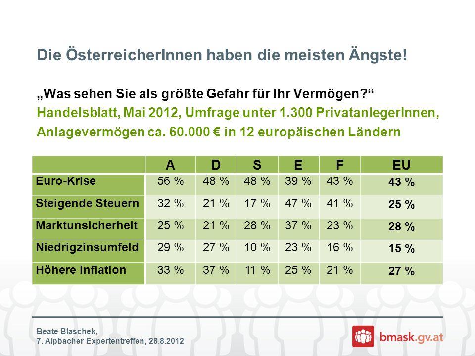 Die ÖsterreicherInnen haben die meisten Ängste!