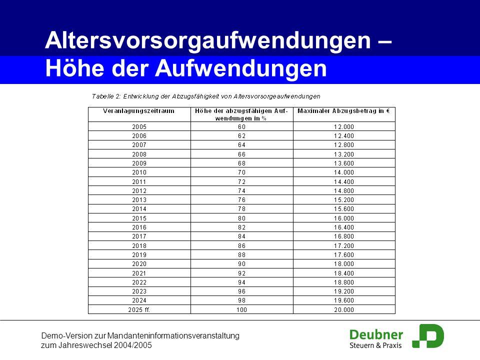 Altersvorsorgaufwendungen – Höhe der Aufwendungen