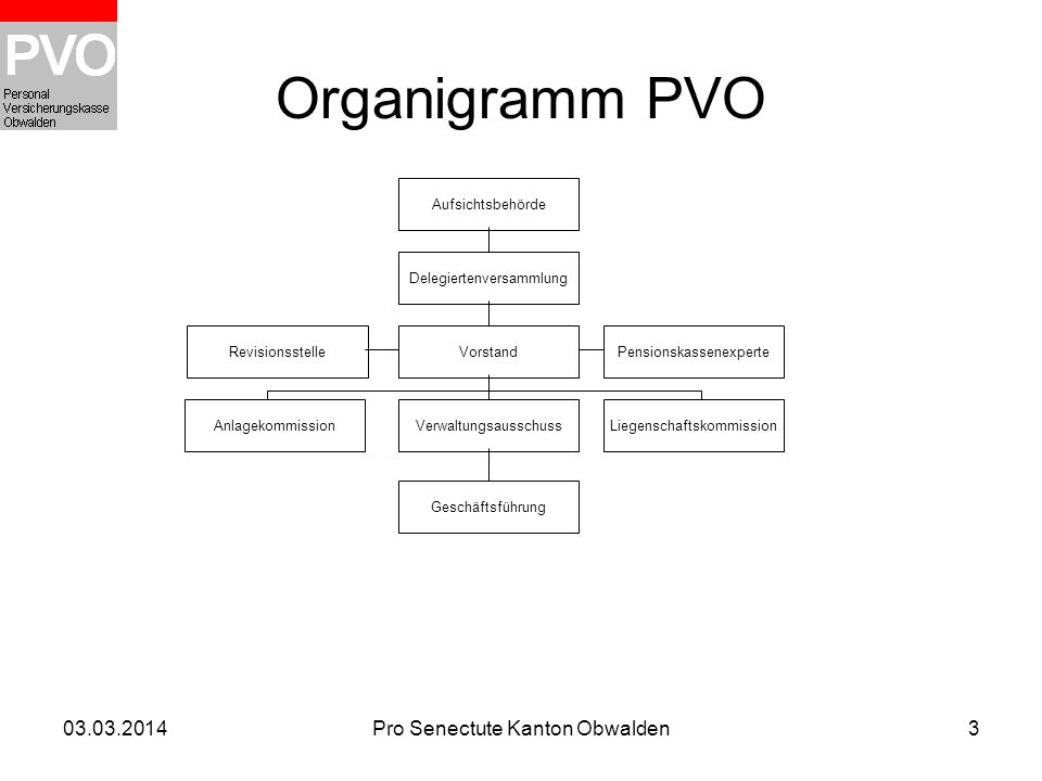 Organigramm PVO 28.03.2017 Pro Senectute Kanton Obwalden
