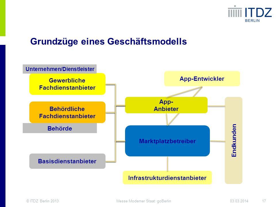 Grundzüge eines Geschäftsmodells