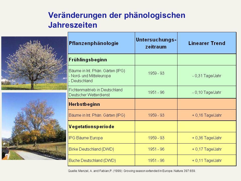 Veränderungen der phänologischen Jahreszeiten
