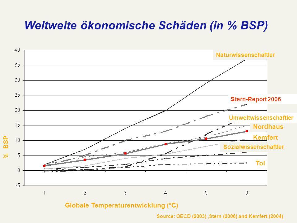 Weltweite ökonomische Schäden (in % BSP)