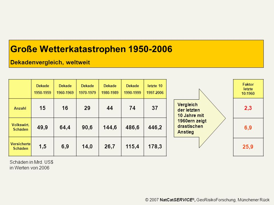 Große Wetterkatastrophen 1950-2006 Dekadenvergleich, weltweit
