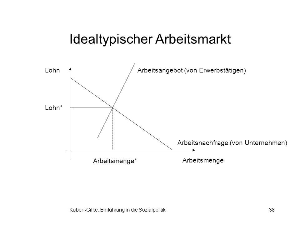 Idealtypischer Arbeitsmarkt