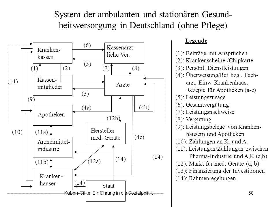 System der ambulanten und stationären Gesund-