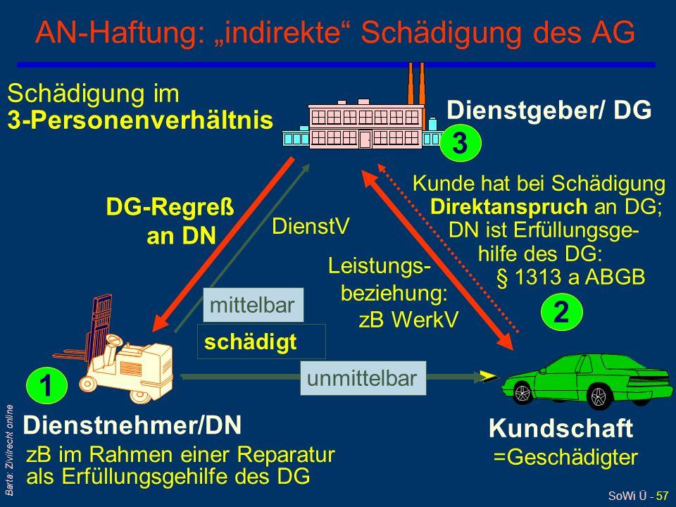 """AN-Haftung: """"indirekte Schädigung des AG"""