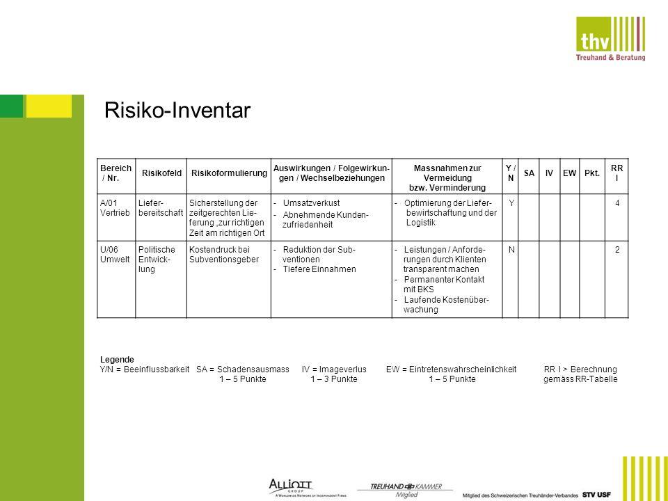 Risiko-Inventar Bereich / Nr. Risikofeld Risikoformulierung