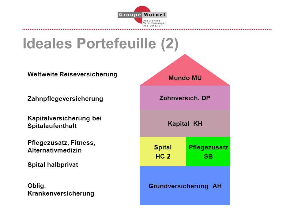 Ideales Portefeuille (2)