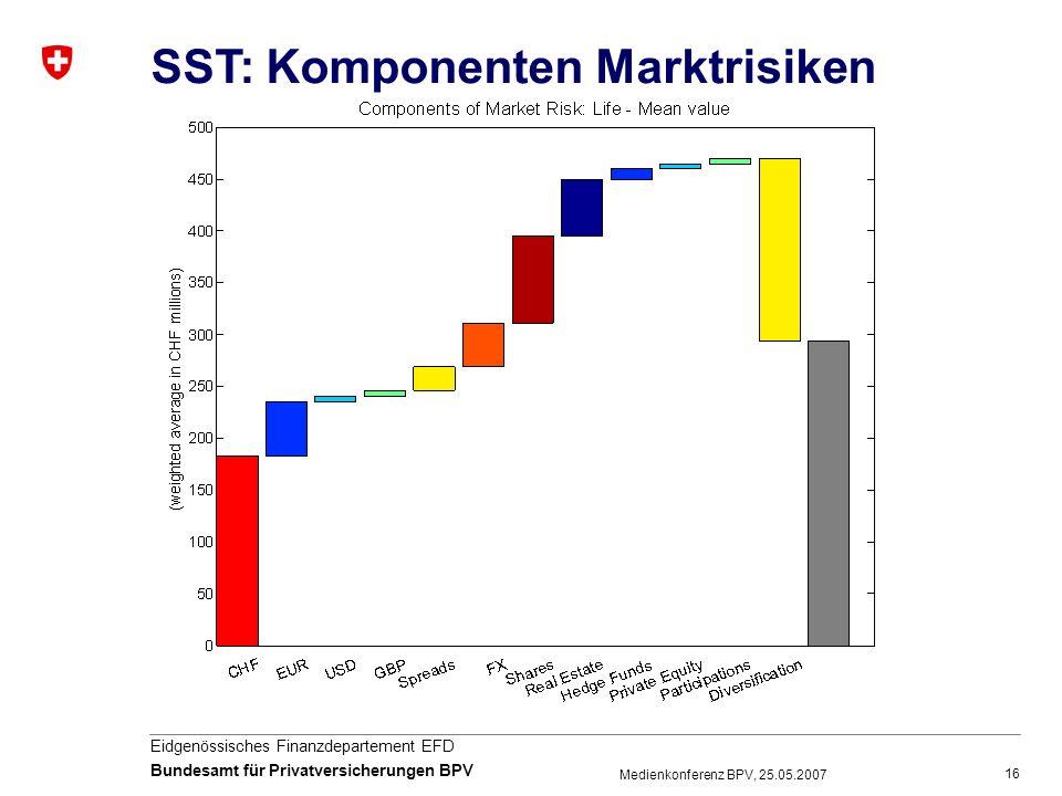 SST: Komponenten Marktrisiken