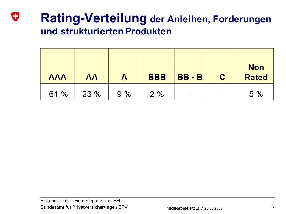 Rating-Verteilung der Anleihen, Forderungen und strukturierten Produkten