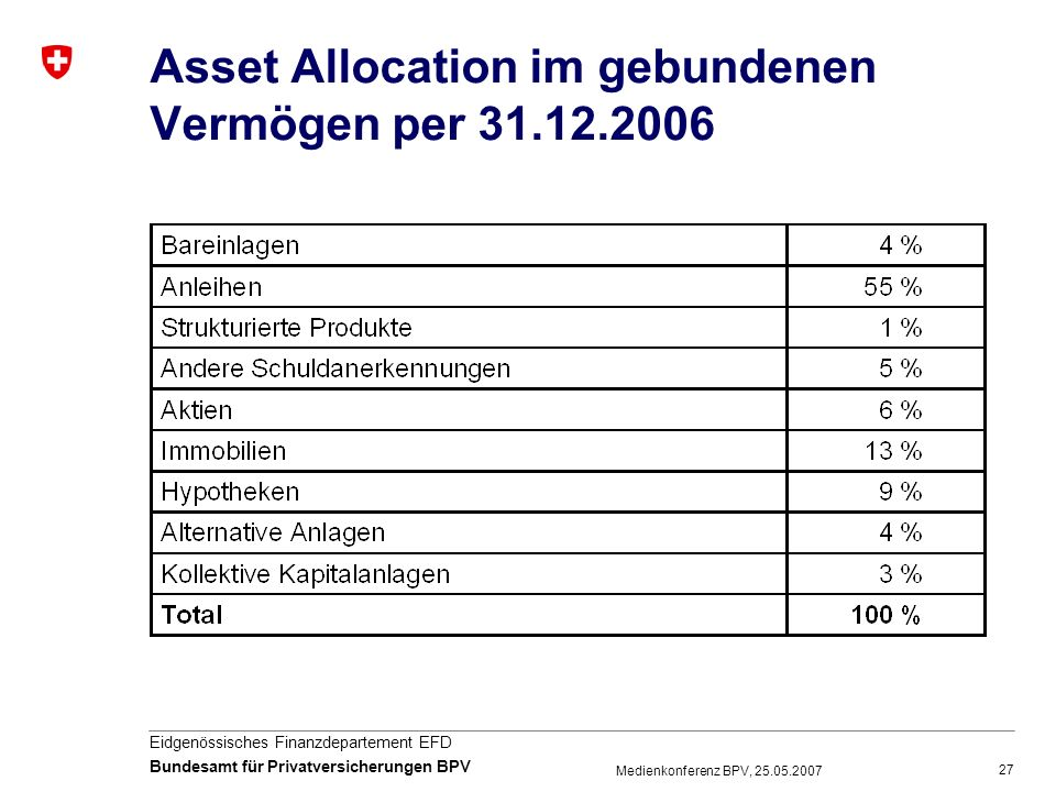 Asset Allocation im gebundenen Vermögen per 31.12.2006