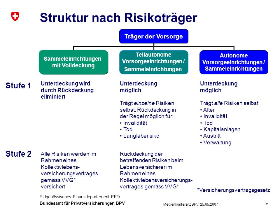 Struktur nach Risikoträger