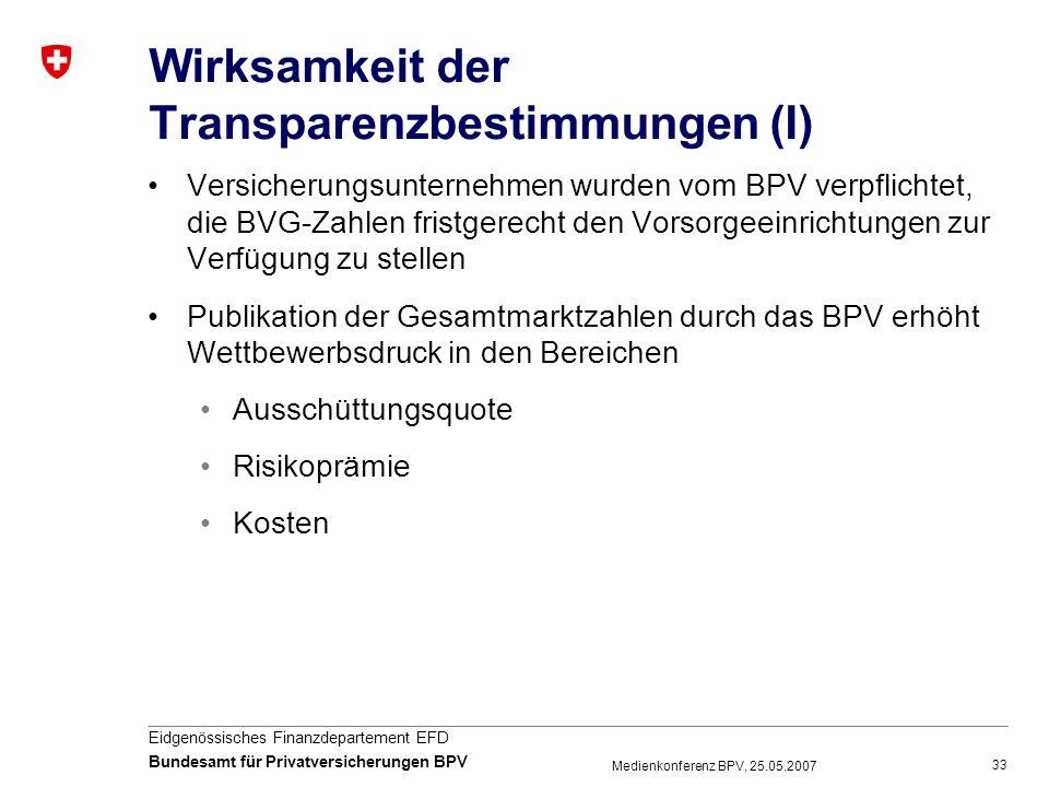 Wirksamkeit der Transparenzbestimmungen (I)