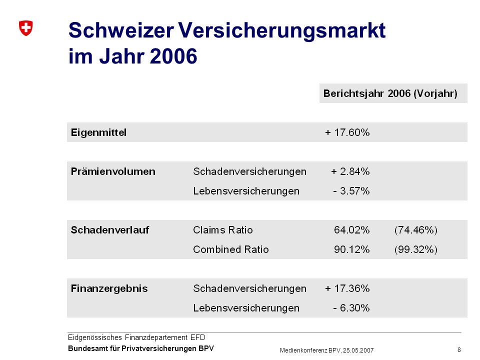 Schweizer Versicherungsmarkt im Jahr 2006