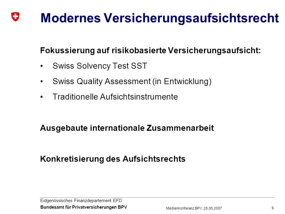 Modernes Versicherungsaufsichtsrecht