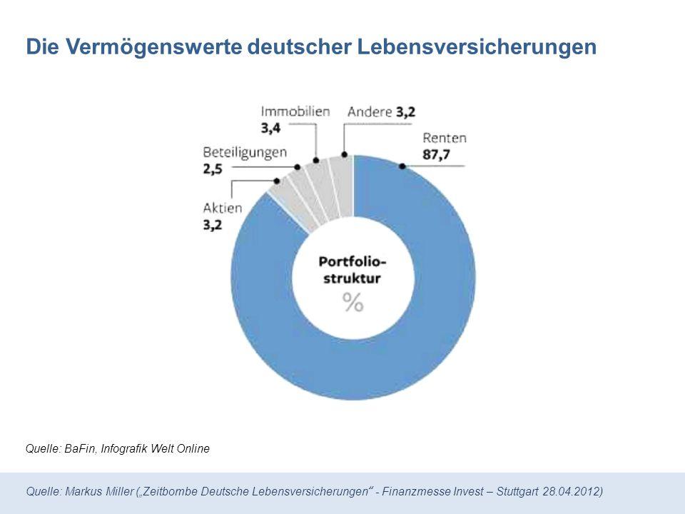 Die Vermögenswerte deutscher Lebensversicherungen