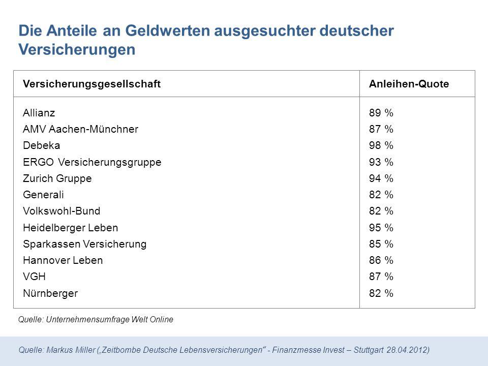 Die Anteile an Geldwerten ausgesuchter deutscher Versicherungen