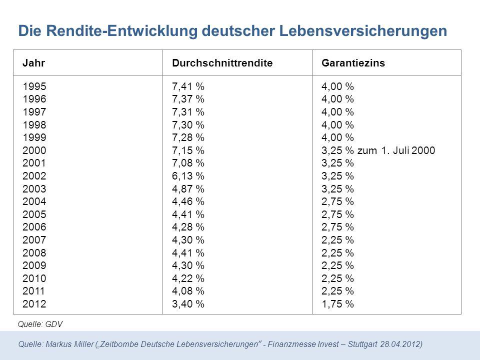 Die Rendite-Entwicklung deutscher Lebensversicherungen