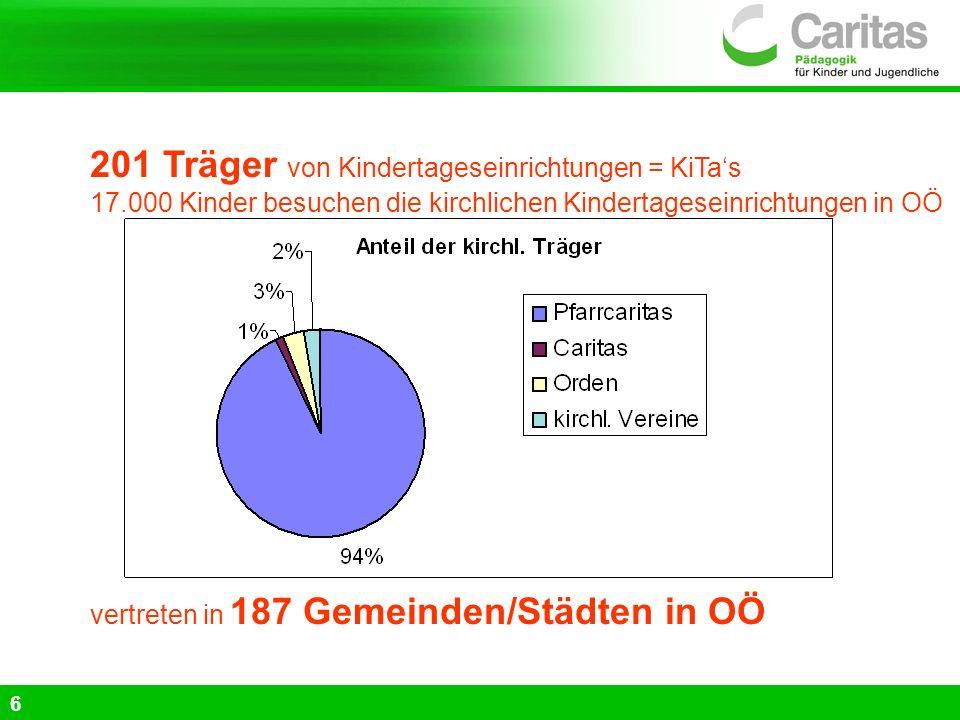 201 Träger von Kindertageseinrichtungen = KiTa's