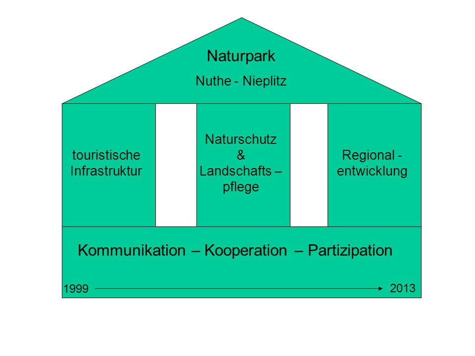 Kommunikation – Kooperation – Partizipation