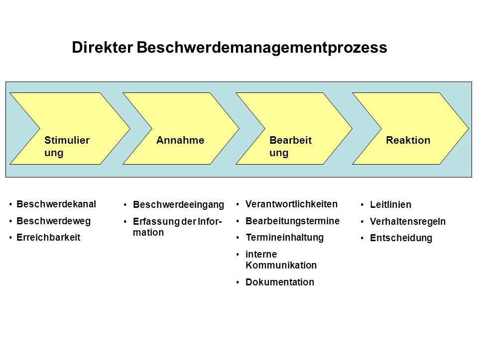 Direkter Beschwerdemanagementprozess