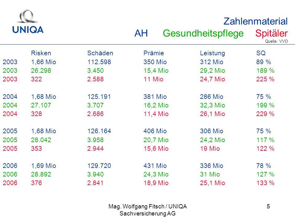 Zahlenmaterial AH Gesundheitspflege Spitäler Quelle: VVO