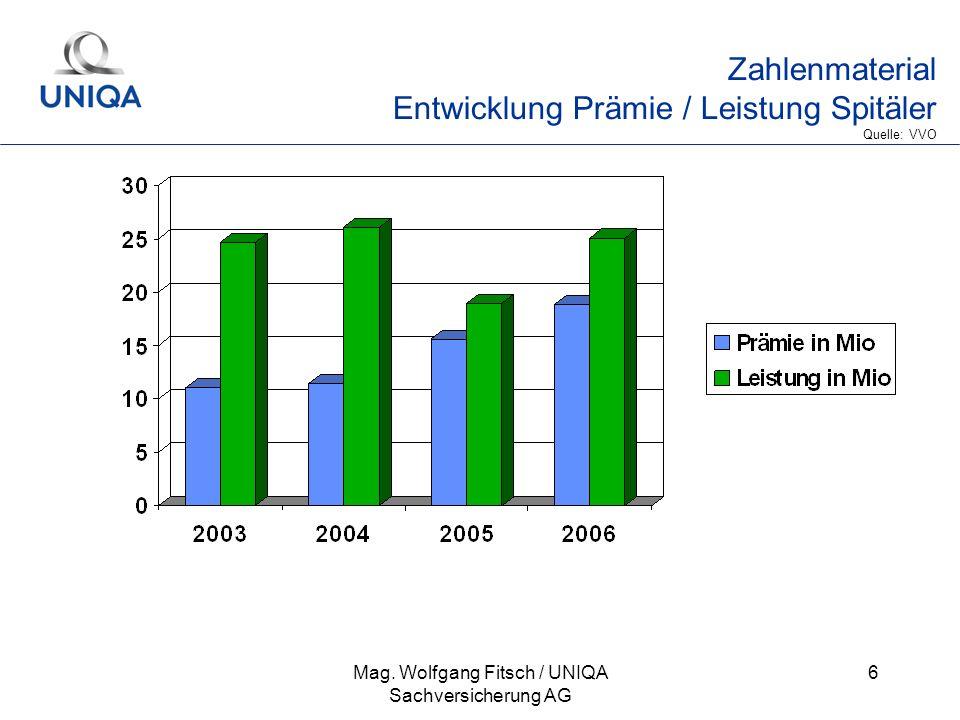 Zahlenmaterial Entwicklung Prämie / Leistung Spitäler Quelle: VVO