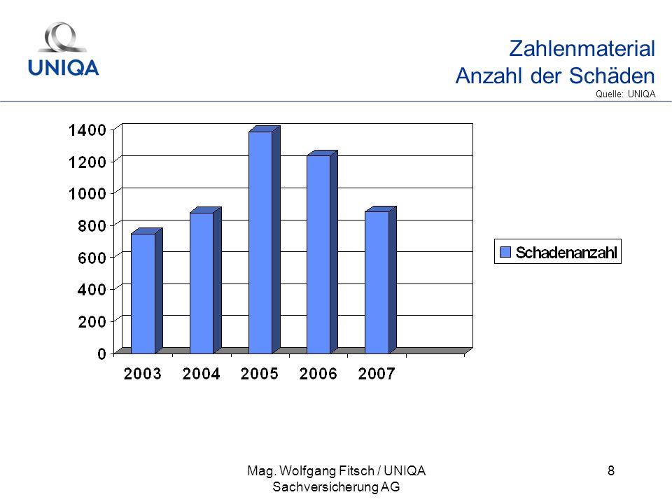 Zahlenmaterial Anzahl der Schäden Quelle: UNIQA