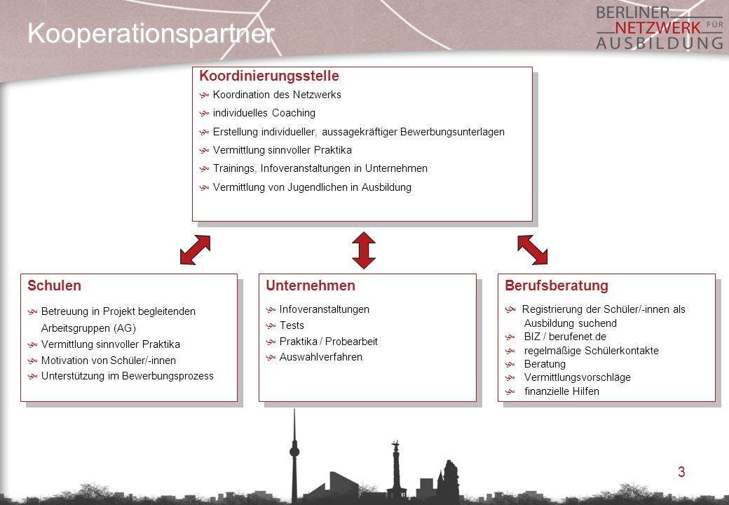 Kooperationspartner Koordinierungsstelle Schulen Unternehmen