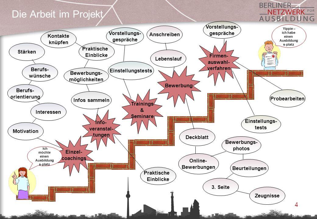 Die Arbeit im Projekt Vorstellungs- gespräche Vorstellungs-