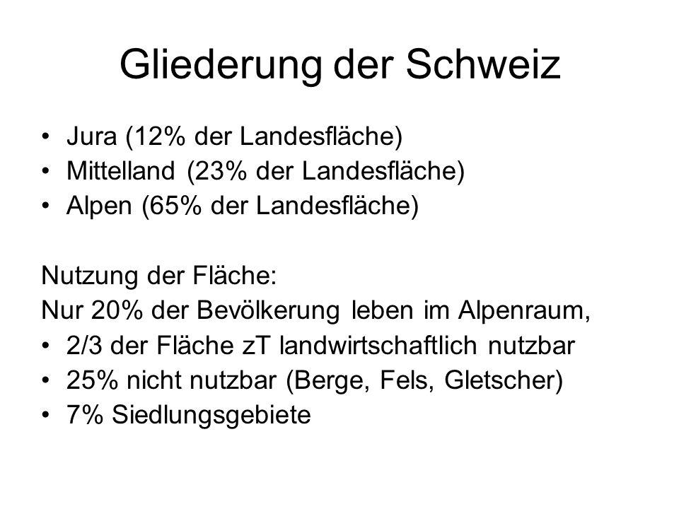 Gliederung der Schweiz