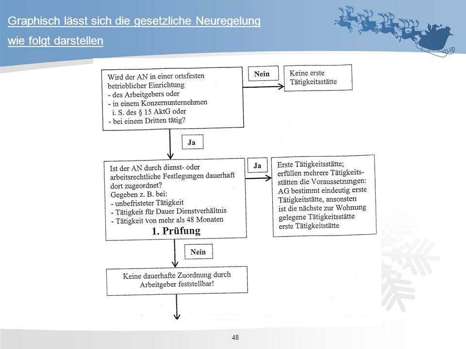 Graphisch lässt sich die gesetzliche Neuregelung wie folgt darstellen