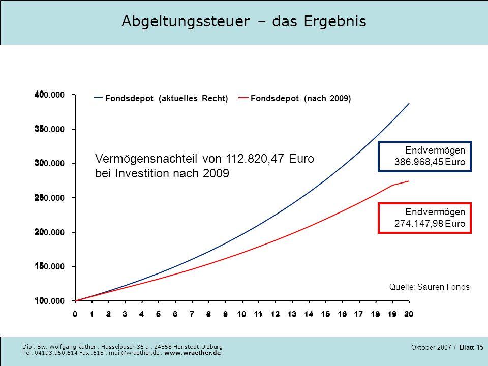 Abgeltungssteuer – das Ergebnis