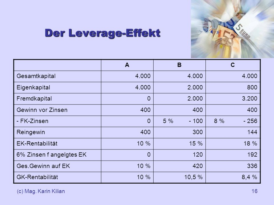 Der Leverage-Effekt A B C Gesamtkapital 4.000 Eigenkapital 2.000 800