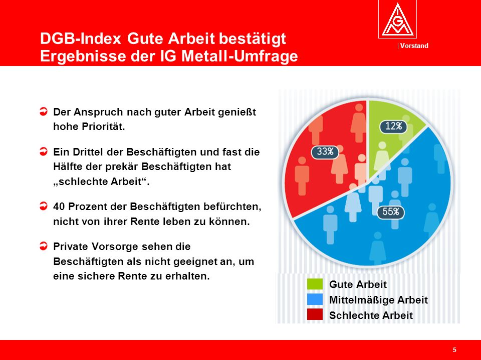 DGB-Index Gute Arbeit bestätigt Ergebnisse der IG Metall-Umfrage