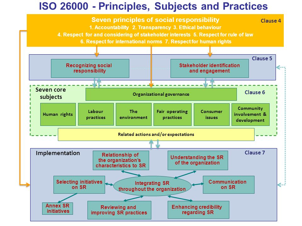 ISO Principles, Subjects and Practices