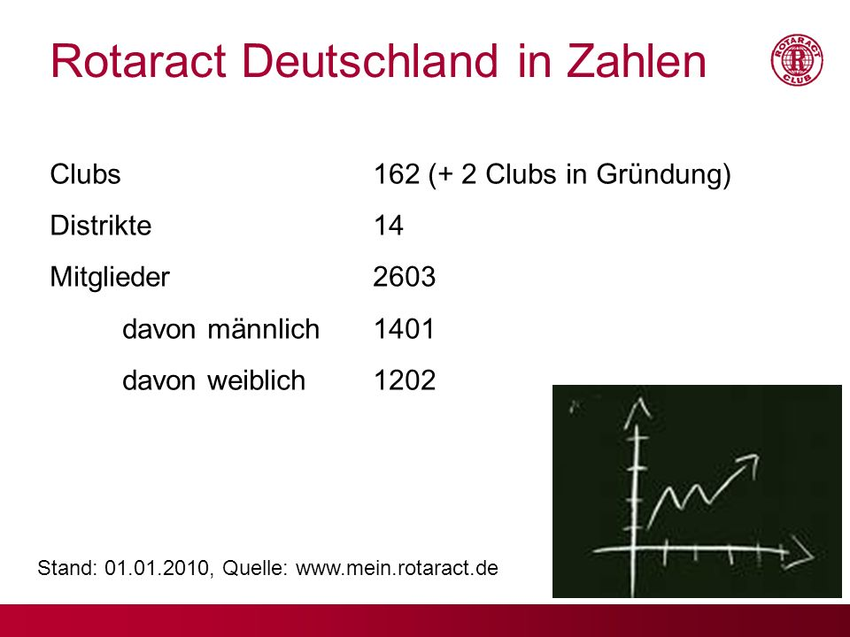 Stand: 01.01.2010, Quelle: www.mein.rotaract.de
