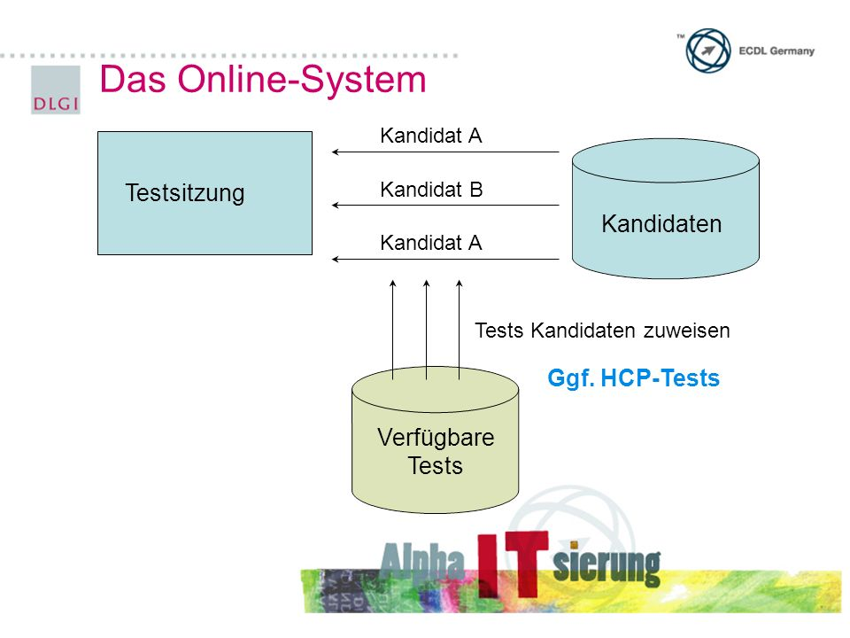 Das Online-System Testsitzung Kandidaten Ggf. HCP-Tests Verfügbare
