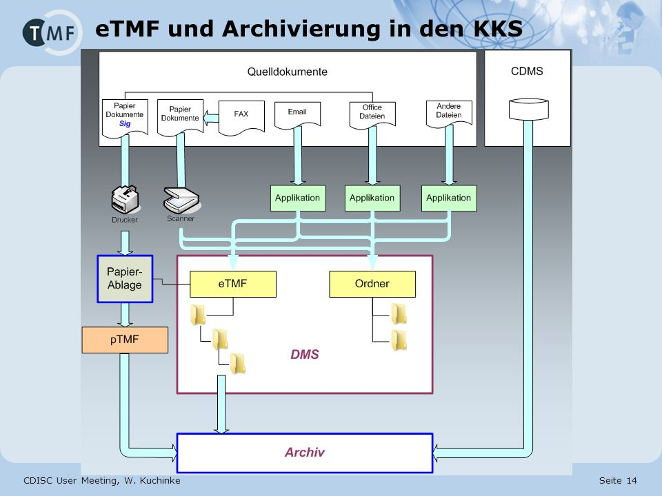 eTMF und Archivierung in den KKS